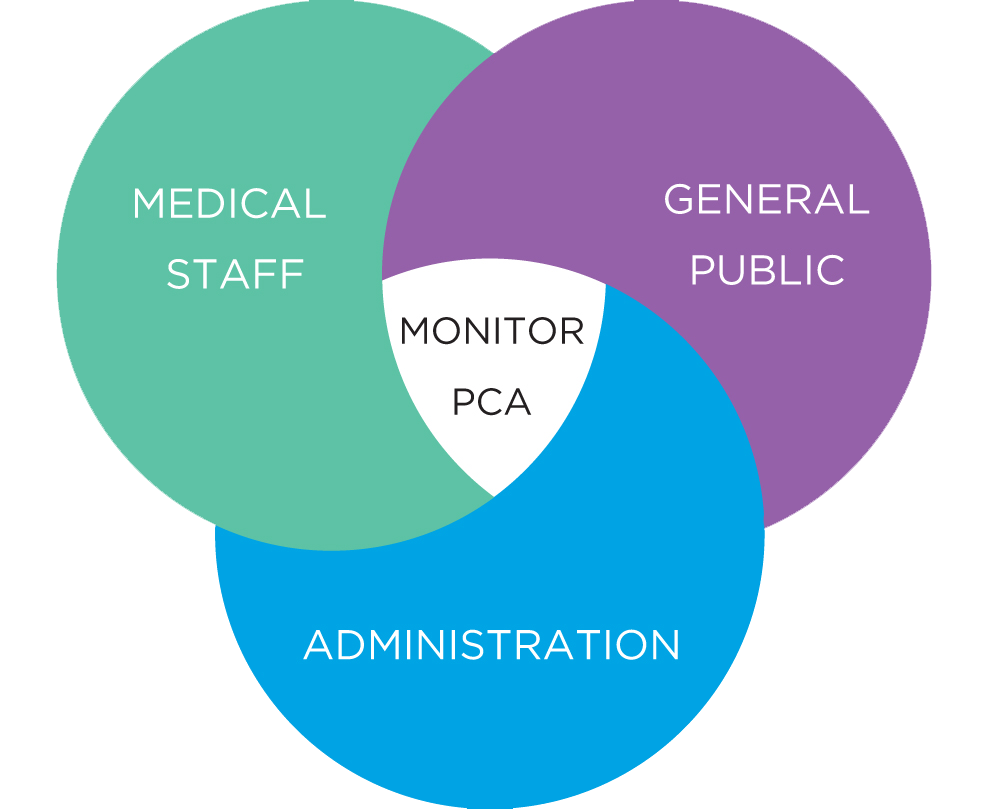 A diagram about Monitoring PCA that includes medical staff, general public and administration.